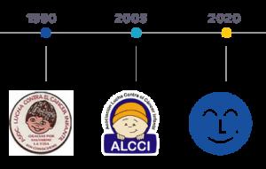 Evolución logos de ALCCI